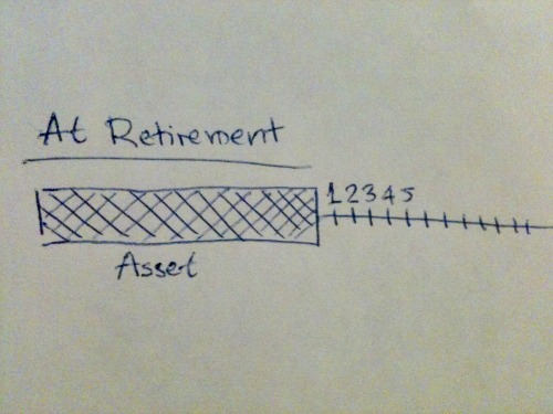 income-producing asset at retirement