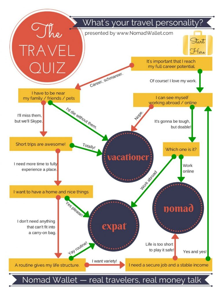 Travel Quiz: are you a vacationer, expat or nomad?
