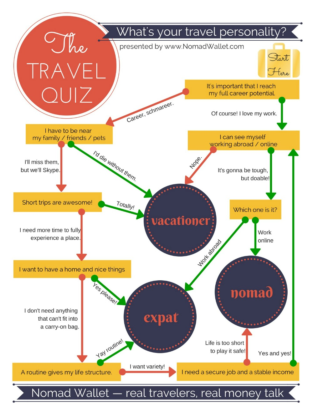 the travel quiz what s your travel personality nomad wallet travel quiz are you a vacationer expat or nomad