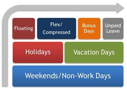 Standard days off in the U.S.