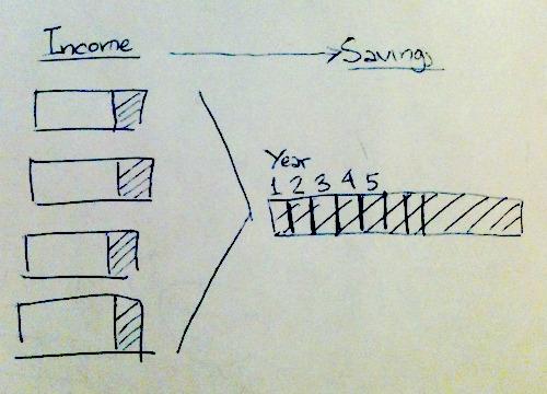 income and retirement savings