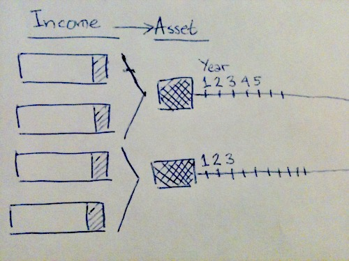 income and asset