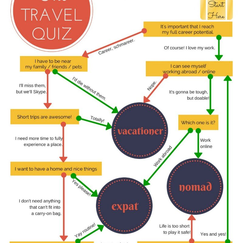The Travel Quiz: What's Your Travel Personality?
