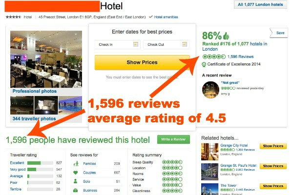 Secret hotels and TripAdvisor ratings